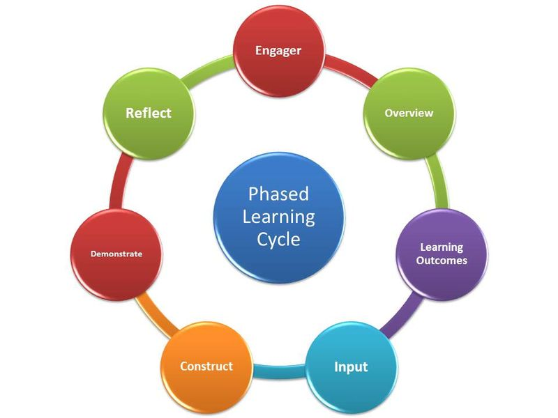 Phased Learning Cycle